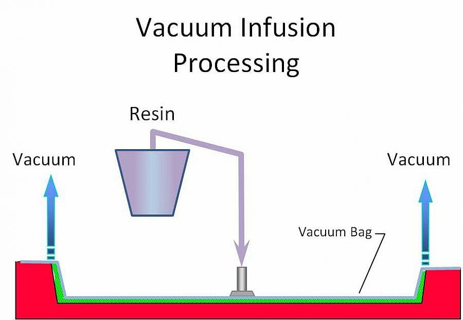 MFG Vacuum Infusion Process (VIP) Illustration