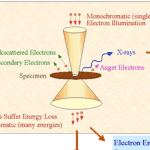 Auger Elektron Spektroskopisi (AES)