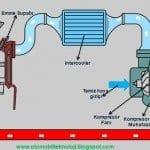 Turbo motorlar nasıl çalışır? Turboşarjlı motorlarda nelere dikkat edilmesi gerekir?