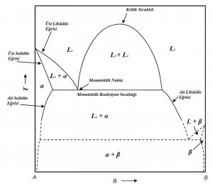 büyük Monotektik Diyagram