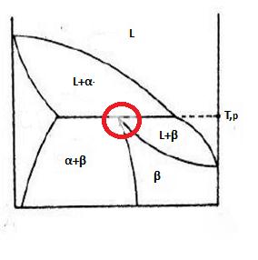 peritektik diyagram