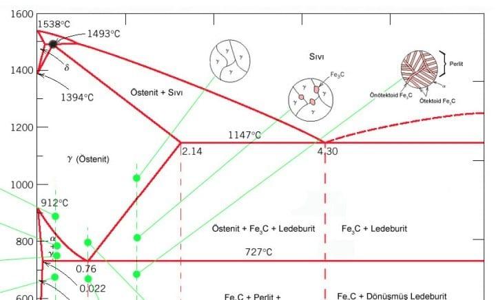 Peritektik Dönüşüm ve Peritektik Faz Diyagramı