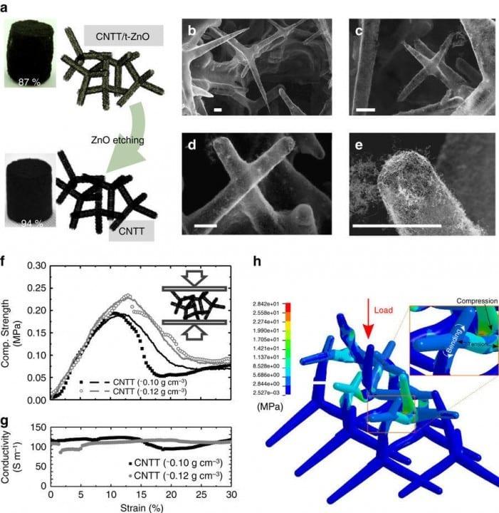 3D CNTT yapılarına genel bir bakış ve bunların elektriksel ve mekanik özellikleri