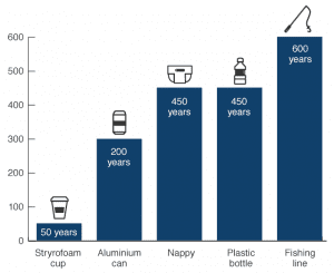 Plastik atıkların denizlerdeki tahmini biyo-çözünme süreleri